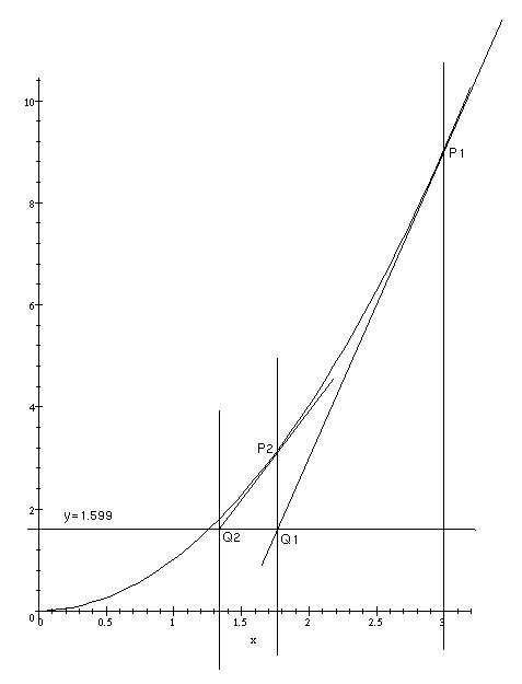 Graph goes here.